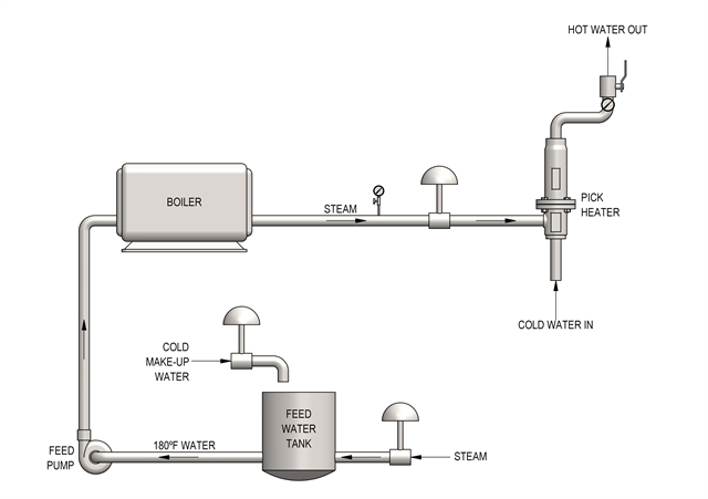 Direct Steam Injection Heating System